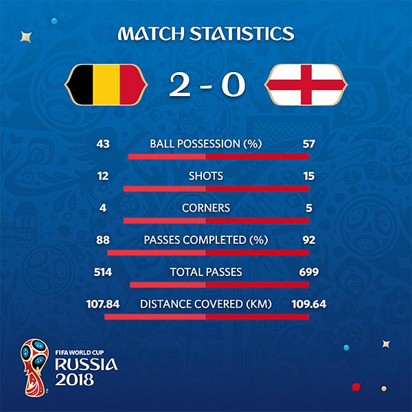 2018 足球世界盃 季軍戰 比利時 2 VS 英格蘭 0
