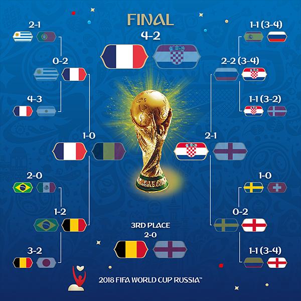 2018 足球世界盃 最終