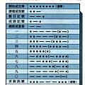 摩斯電碼表