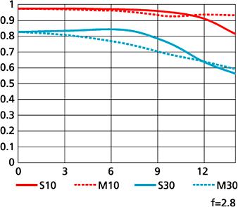 AF-S DX Micro NIKKOR 40mm f/2.8G MTF性能曲線圖
