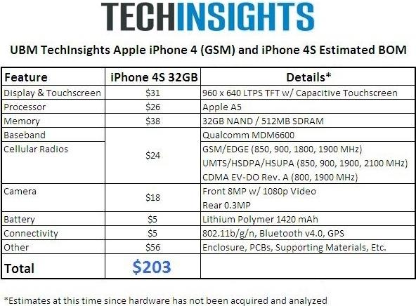 iPhone 4S 成本約203美元