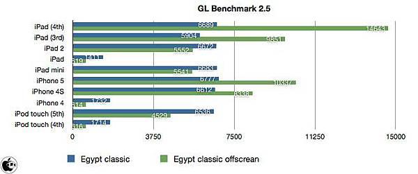 iPad mini GL Benchmark 2.5