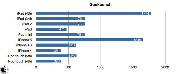 large-iPad mini Geekbench