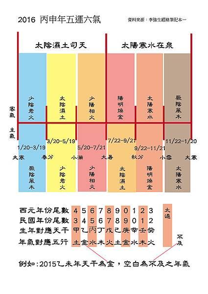 2016丙申年五運六氣.jpg