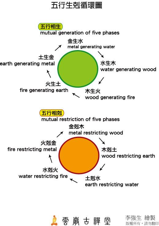 五行圖.jpg