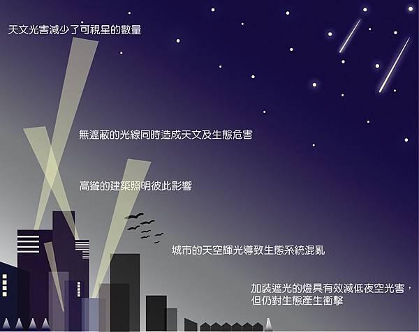 光害對夜間生態的危害.jpg