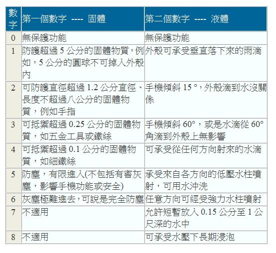 防塵防水 IP等級表格(太平洋泛舟整理)