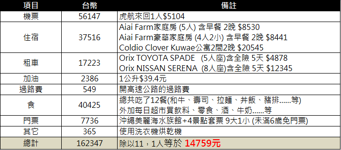 沖繩價錢分析.png