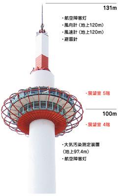 京都タワー・フロアガイド