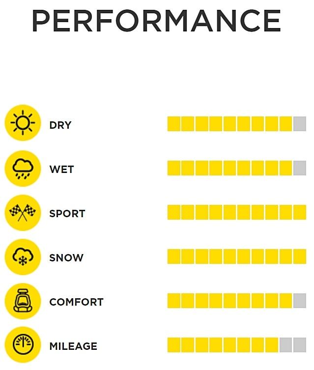 倍耐力 P ZERO輪胎在性能方面也獲得了最高分,在乾燥和濕潤條件下,根據搭接時間提供了出色的操控性。