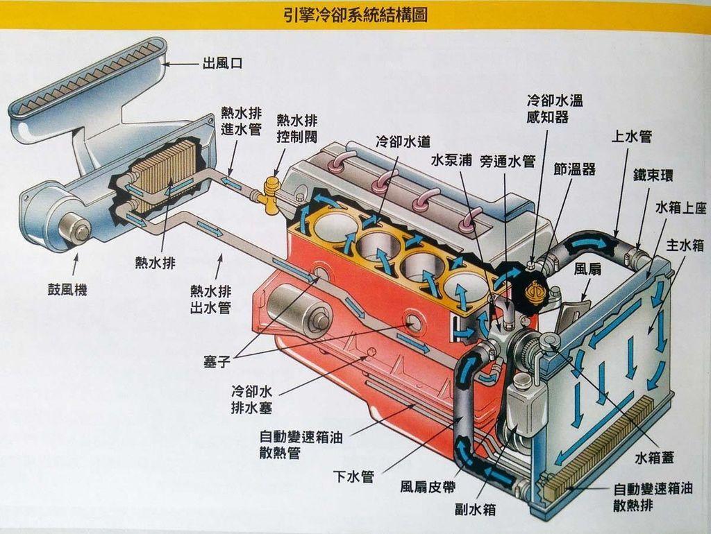 引擎冷卻系統示意圖