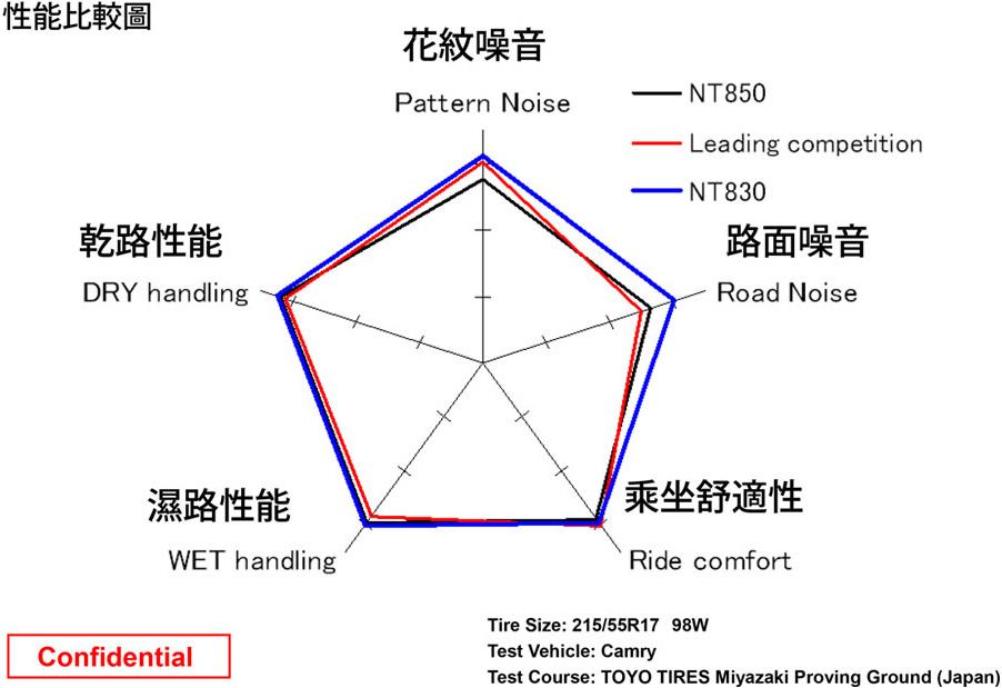日東NT830 PLUS輪胎