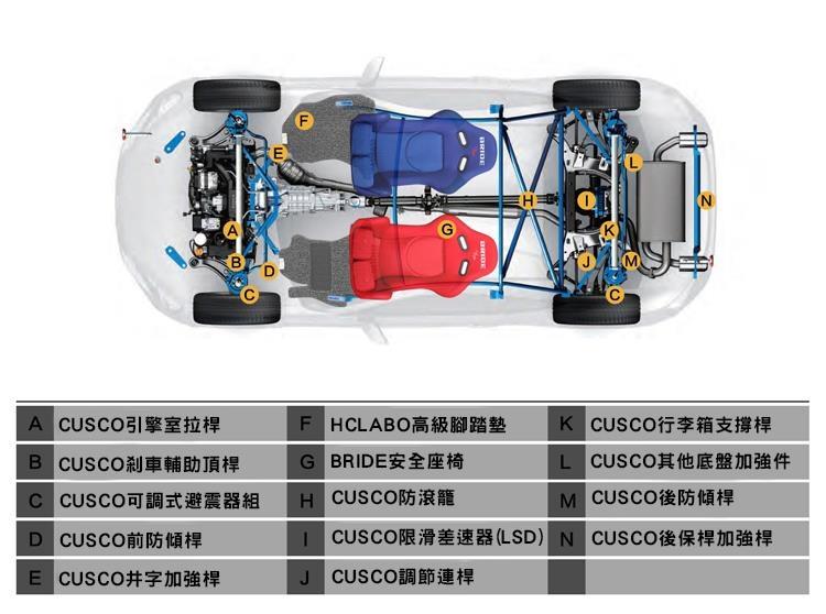 CUSCO CN車體加強件