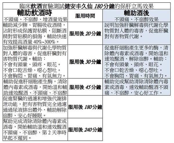 健安丰久仙(椇杞丹參片)解酒、醒酒、解宿醉、排毒、解毒、預防酒精乾,脂肪肝、肝硬化實測表