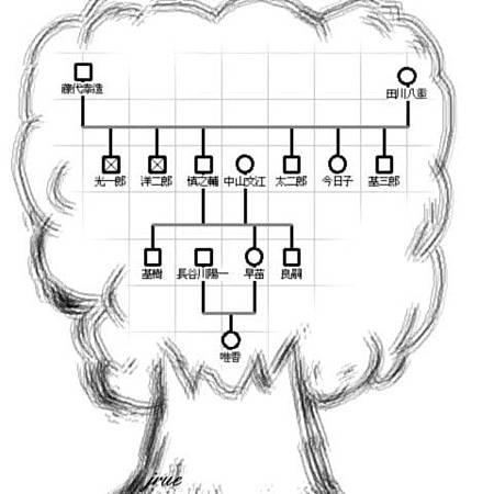 家族樹.jpg