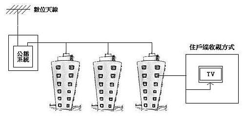 社區天線架構2