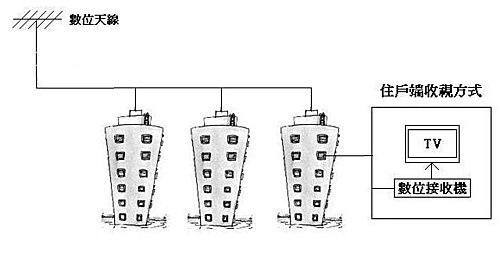 社區天線架構1