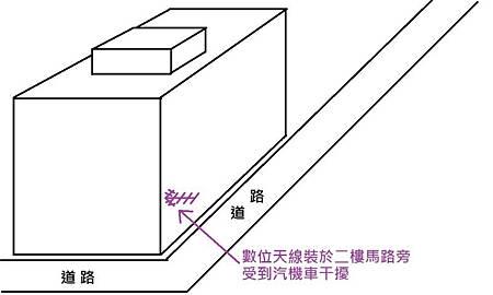 北投關渡-天線裝設位置(干擾位置)20150112.jpg