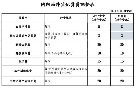 國內函件其他資費調整表.jpg