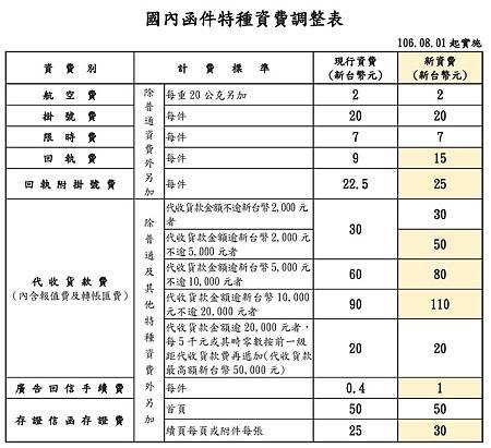 國內函件特種資費調整表.jpg