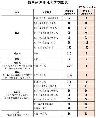 國內函件普通資費調整表.jpg