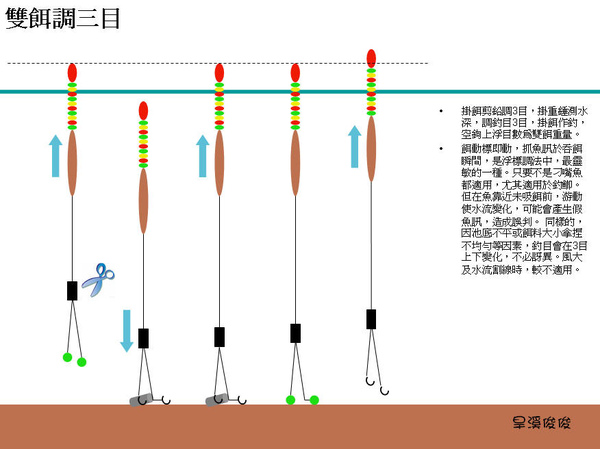 A浮標調法02.jpg