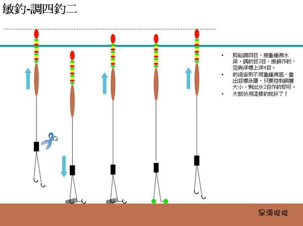 A浮標調法01.jpg