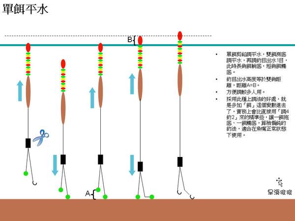 A浮標調法04.jpg