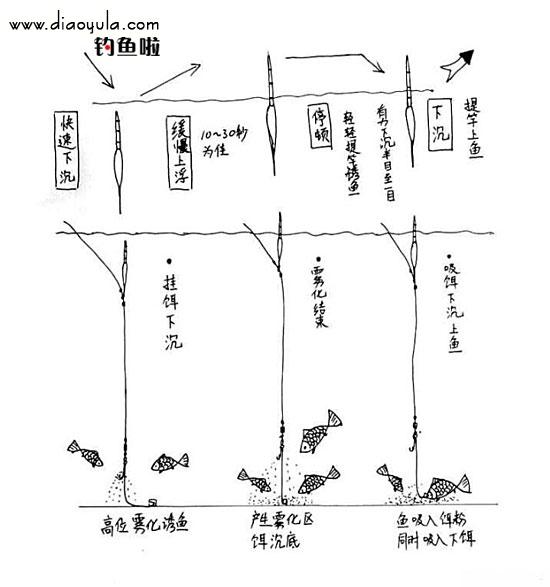 鯽釣組-段差法3.jpg