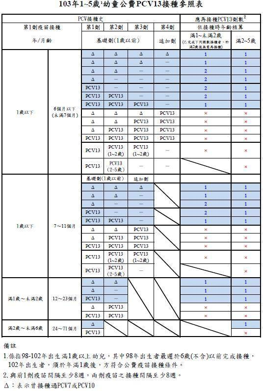 13價肺炎鏈球菌疫苗