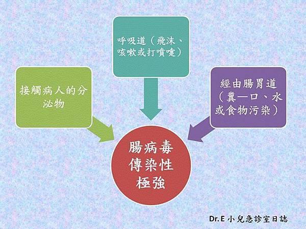 腸病毒傳染途徑