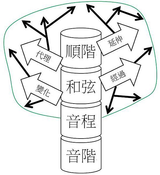 核心樹.JPG