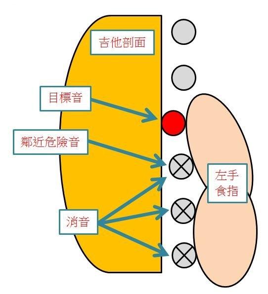 手指圖一.JPG