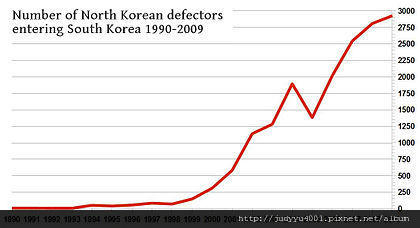 420px-NK_defectors_1990-2005