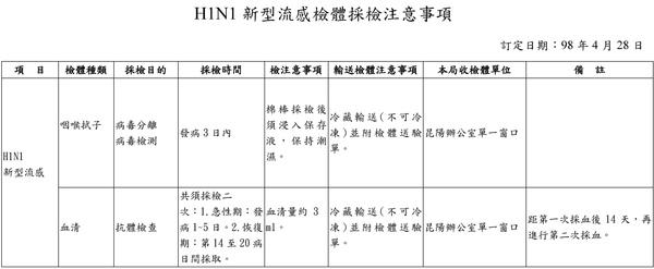 H1N1採檢