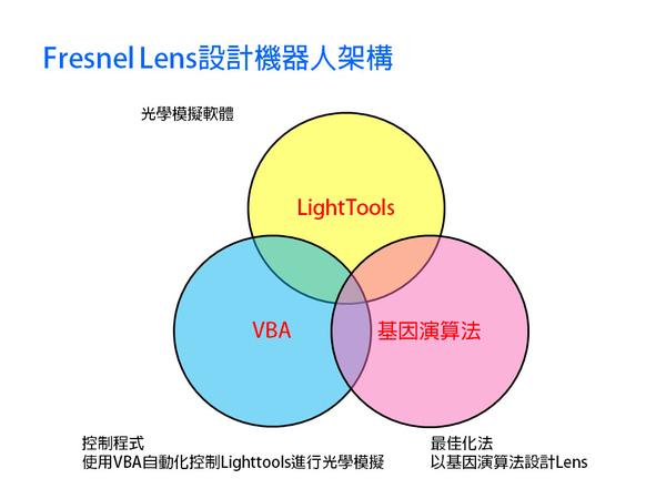 Fresnel Lens設計機器人-4