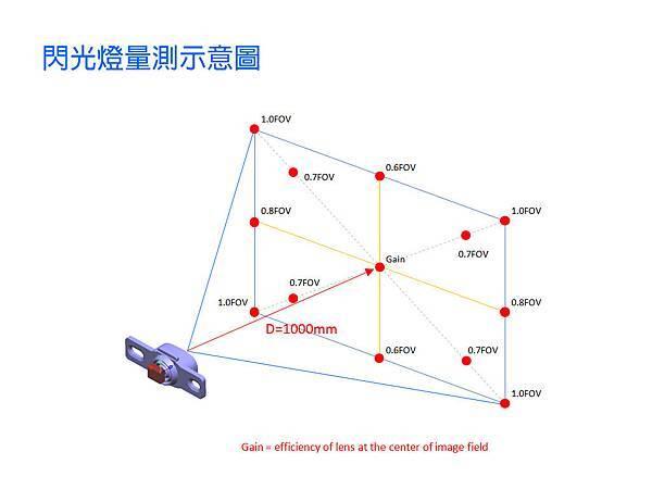 Fresnel Lens設計機器人-7