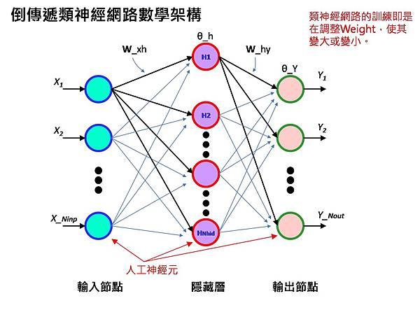 倒傳遞類神經網路數學架構.jpg