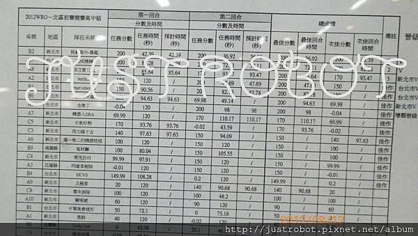 WRO 2012 北區高中職組成績