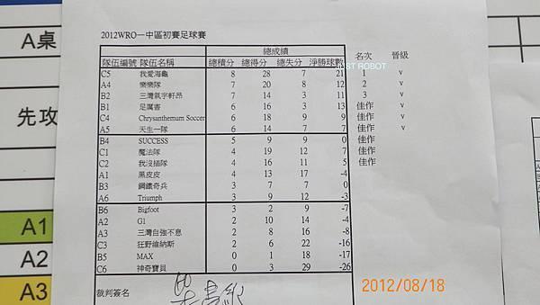 003足球成績