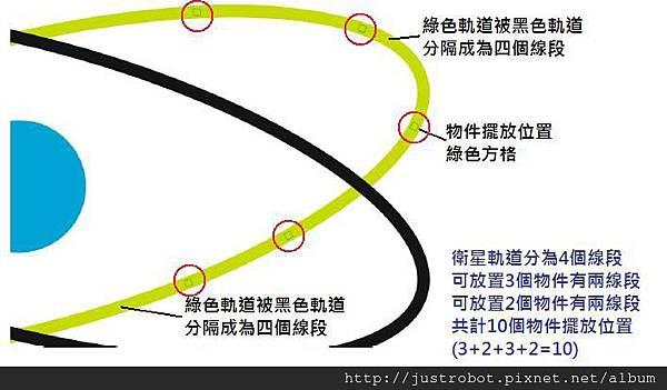 Satellites Orbit
