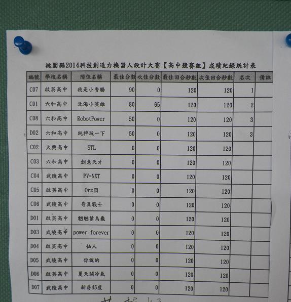 Taoyuan WRO2014