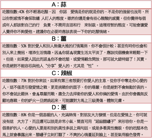 舌尖誘惑測吃醋指數(結果).jpg
