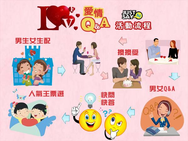 愛情QA_活動流程.jpg