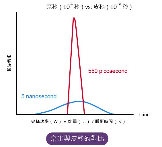 4D皮秒雷射療程頁-切-05.jpg