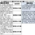 健安丰久仙(椇杞丹參片) 天然解酒藥 解酒、醒酒、解宿醉、排毒、解毒、預防酒精乾,脂肪肝、肝硬化實測表