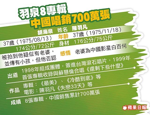 羽泉8專輯 中國唱銷700萬張