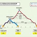 2009太魯閣峽谷馬拉松里程標高圖