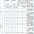 中華電信市內電話費率表