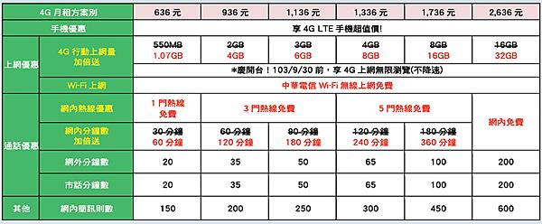 中華4G方案.png